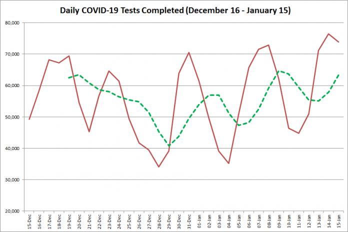 COVID-19 tests completed in Ontario from December 16, 2020 - January 15, 2021. The red line is the number of tests completed daily, and the dotted green line is a five-day moving average of tests completed. (Graphic: kawarthaNOW.com)
