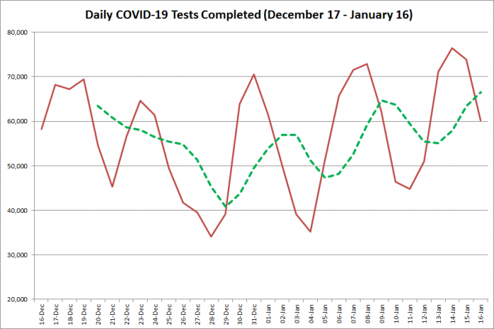 COVID-19 tests completed in Ontario from December 17, 2020 - January 16, 2021. The red line is the number of tests completed daily, and the dotted green line is a five-day moving average of tests completed. (Graphic: kawarthaNOW.com)
