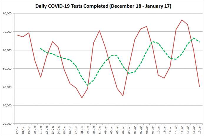 COVID-19 tests completed in Ontario from December 18, 2020 - January 17, 2021. The red line is the number of tests completed daily, and the dotted green line is a five-day moving average of tests completed. (Graphic: kawarthaNOW.com)