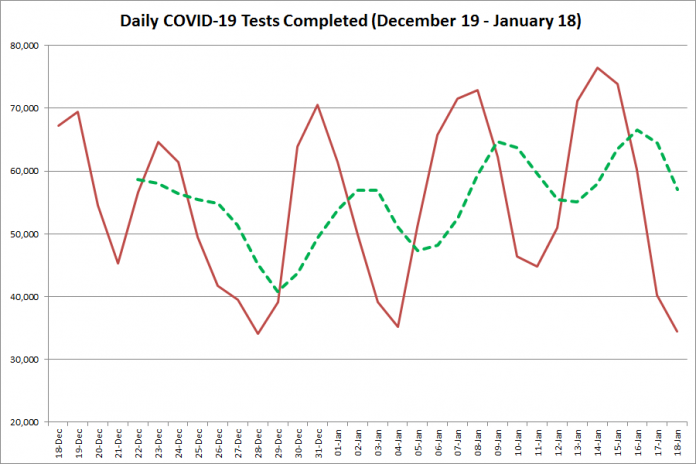 COVID-19 tests completed in Ontario from December 19, 2020 - January 18, 2021. The red line is the number of tests completed daily, and the dotted green line is a five-day moving average of tests completed. (Graphic: kawarthaNOW.com)