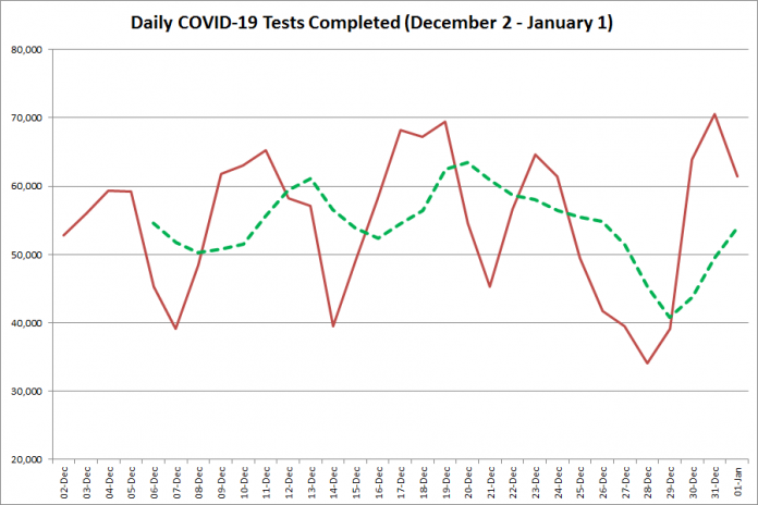 COVID-19 tests completed in Ontario from December 2, 2020 - January 1, 2021. The red line is the number of tests completed daily, and the dotted green line is a five-day moving average of tests completed. (Graphic: kawarthaNOW.com)