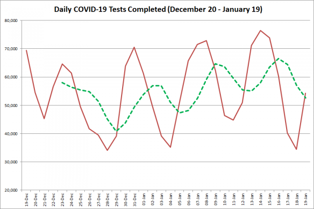 COVID-19 tests completed in Ontario from December 20, 2020 - January 19, 2021. The red line is the number of tests completed daily, and the dotted green line is a five-day moving average of tests completed. (Graphic: kawarthaNOW.com)