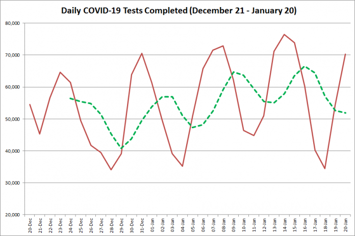 COVID-19 tests completed in Ontario from December 21, 2020 - January 20, 2021. The red line is the number of tests completed daily, and the dotted green line is a five-day moving average of tests completed. (Graphic: kawarthaNOW.com)