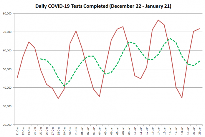 COVID-19 tests completed in Ontario from December 22, 2020 - January 21, 2021. The red line is the number of tests completed daily, and the dotted green line is a five-day moving average of tests completed. (Graphic: kawarthaNOW.com)