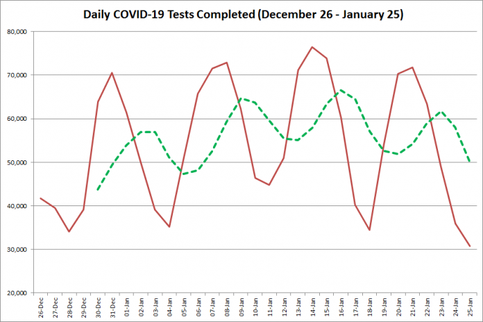 COVID-19 tests completed in Ontario from December 26, 2020 - January 25, 2021. The red line is the number of tests completed daily, and the dotted green line is a five-day moving average of tests completed. (Graphic: kawarthaNOW.com)