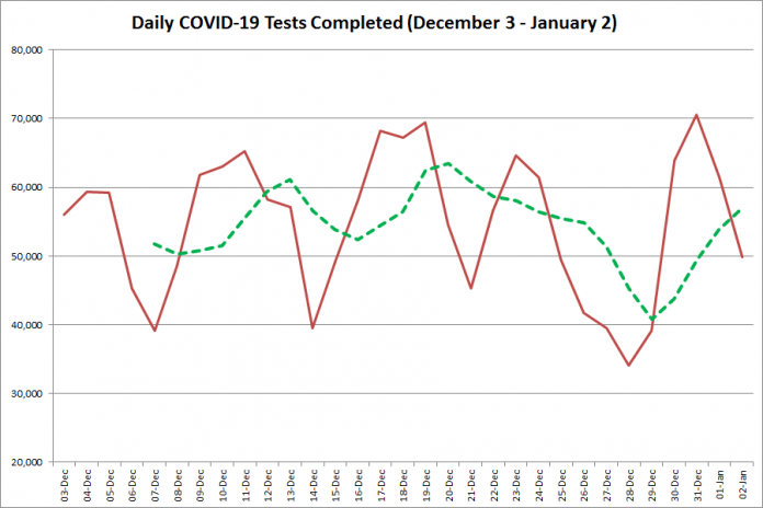 COVID-19 tests completed in Ontario from December 3, 2020 - January 2, 2021. The red line is the number of tests completed daily, and the dotted green line is a five-day moving average of tests completed. (Graphic: kawarthaNOW.com)