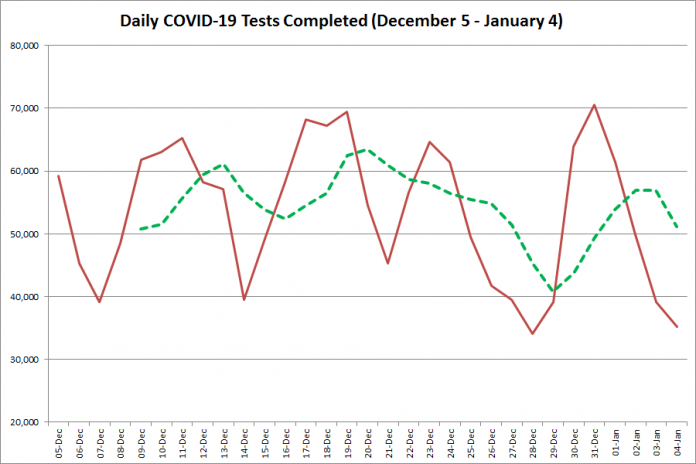 COVID-19 tests completed in Ontario from December 5, 2020 - January 4, 2021. The red line is the number of tests completed daily, and the dotted green line is a five-day moving average of tests completed. (Graphic: kawarthaNOW.com)