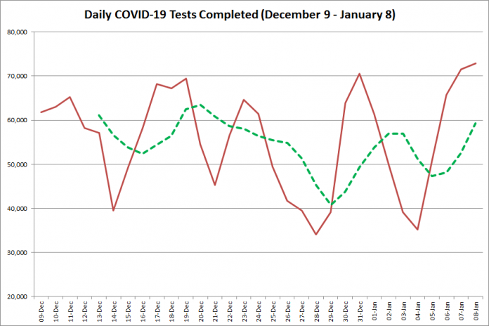 COVID-19 tests completed in Ontario from December 9, 2020 - January 8, 2021. The red line is the number of tests completed daily, and the dotted green line is a five-day moving average of tests completed. (Graphic: kawarthaNOW.com)