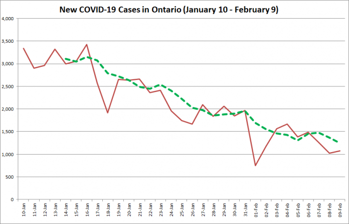 COVID-19 cases in Ontario from January 10 - February 9, 2021. The red line is the number of new cases reported daily, and the dotted green line is a five-day moving average of new cases. (Graphic: kawarthaNOW.com)