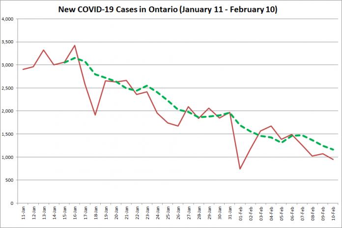COVID-19 cases in Ontario from January 11 - February 10, 2021. The red line is the number of new cases reported daily, and the dotted green line is a five-day moving average of new cases. (Graphic: kawarthaNOW.com)