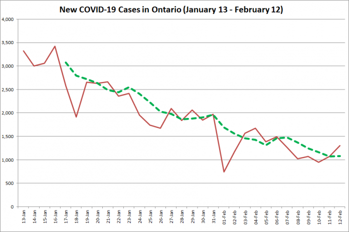 COVID-19 cases in Ontario from January 13 - February 12, 2021. The red line is the number of new cases reported daily, and the dotted green line is a five-day moving average of new cases. (Graphic: kawarthaNOW.com)