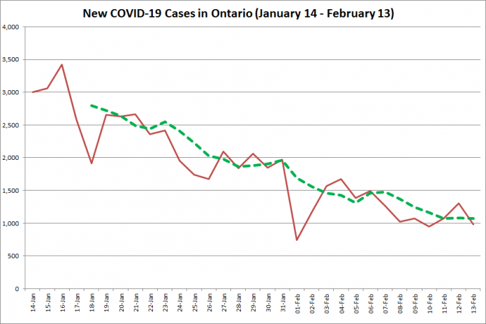 COVID-19 cases in Ontario from January 14 - February 13, 2021. The red line is the number of new cases reported daily, and the dotted green line is a five-day moving average of new cases. (Graphic: kawarthaNOW.com)