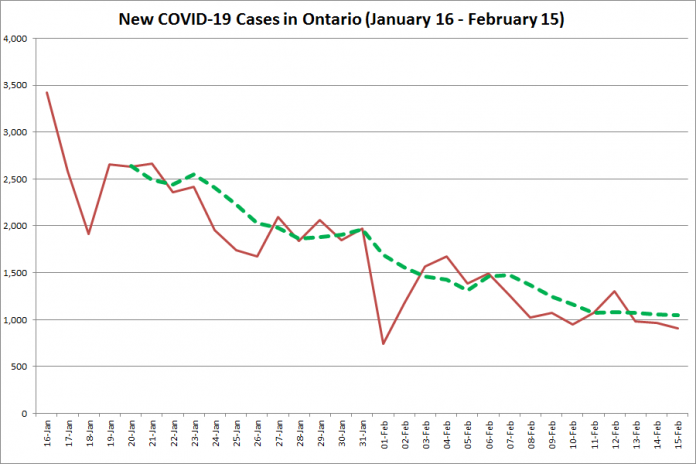 COVID-19 cases in Ontario from January 16 - February 15, 2021. The red line is the number of new cases reported daily, and the dotted green line is a five-day moving average of new cases. (Graphic: kawarthaNOW.com)