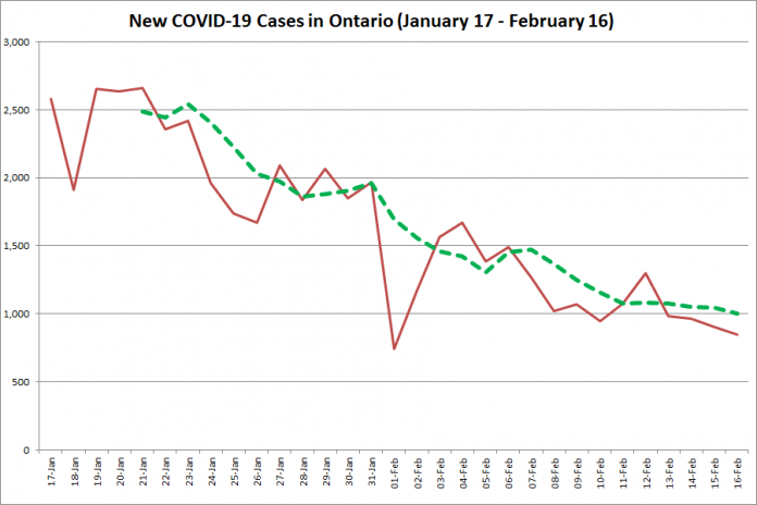 COVID-19 cases in Ontario from January 17 - February 16, 2021. The red line is the number of new cases reported daily, and the dotted green line is a five-day moving average of new cases. (Graphic: kawarthaNOW.com)