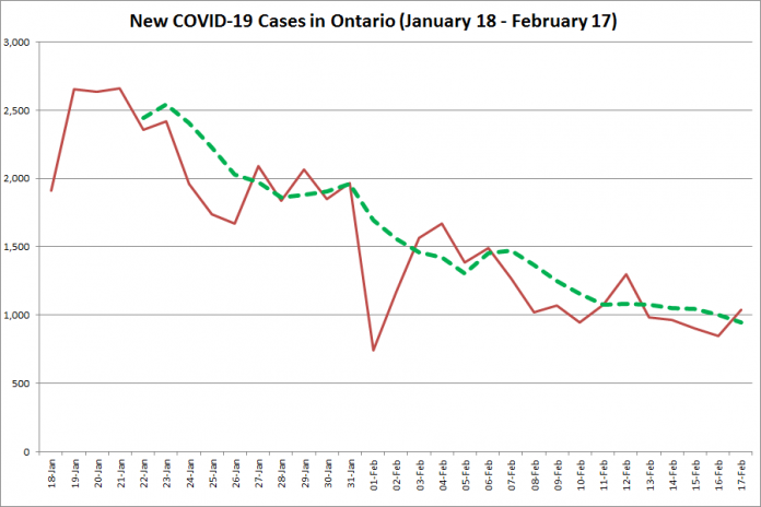 COVID-19 cases in Ontario from January 18 - February 17, 2021. The red line is the number of new cases reported daily, and the dotted green line is a five-day moving average of new cases. (Graphic: kawarthaNOW.com)