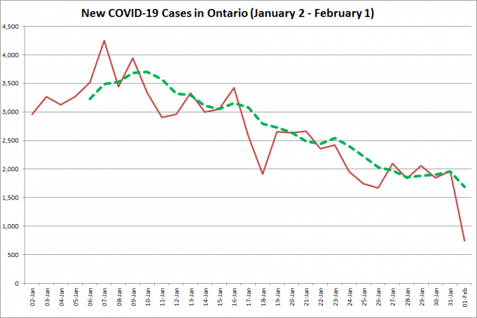 COVID-19 cases in Ontario from January 2 - February 1, 2021. The red line is the number of new cases reported daily, and the dotted green line is a five-day moving average of new cases. (Graphic: kawarthaNOW.com)