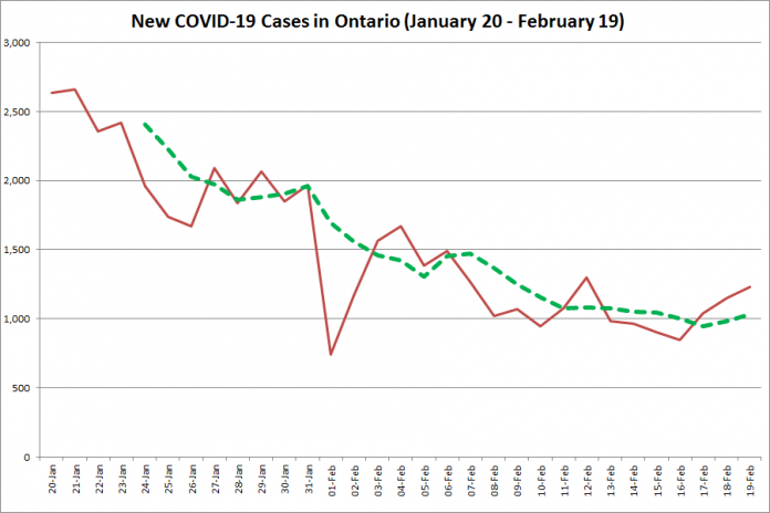 COVID-19 cases in Ontario from January 20 - February 19, 2021. The red line is the number of new cases reported daily, and the dotted green line is a five-day moving average of new cases. (Graphic: kawarthaNOW.com)