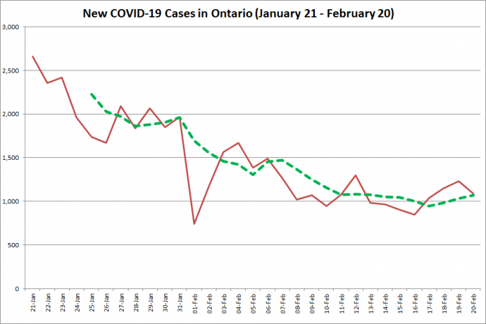 COVID-19 cases in Ontario from January 21 - February 20, 2021. The red line is the number of new cases reported daily, and the dotted green line is a five-day moving average of new cases. (Graphic: kawarthaNOW.com)