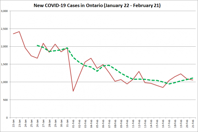 COVID-19 cases in Ontario from January 22 - February 21, 2021. The red line is the number of new cases reported daily, and the dotted green line is a five-day moving average of new cases. (Graphic: kawarthaNOW.com)