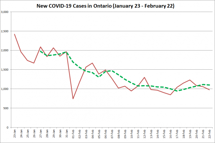 COVID-19 cases in Ontario from January 23 - February 22, 2021. The red line is the number of new cases reported daily, and the dotted green line is a five-day moving average of new cases. (Graphic: kawarthaNOW.com)