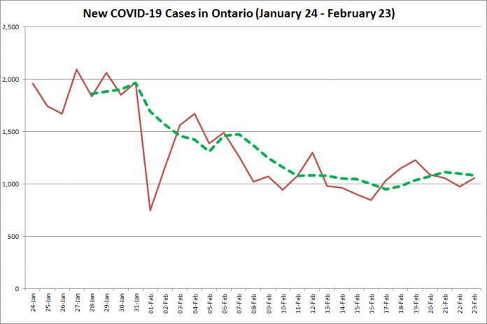 COVID-19 cases in Ontario from January 24 - February 23, 2021. The red line is the number of new cases reported daily, and the dotted green line is a five-day moving average of new cases. (Graphic: kawarthaNOW.com)