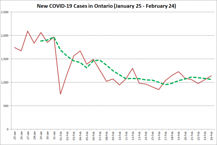 COVID-19 cases in Ontario from January 25 - February 24, 2021. The red line is the number of new cases reported daily, and the dotted green line is a five-day moving average of new cases. (Graphic: kawarthaNOW.com)