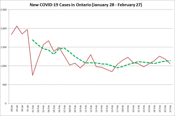 COVID-19 cases in Ontario from January 28 - February 27, 2021. The red line is the number of new cases reported daily, and the dotted green line is a five-day moving average of new cases. (Graphic: kawarthaNOW.com)