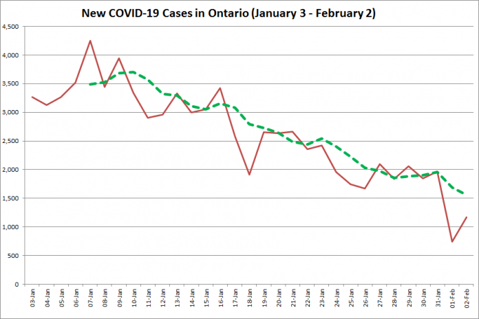 COVID-19 cases in Ontario from January 3 - February 2, 2021. The red line is the number of new cases reported daily, and the dotted green line is a five-day moving average of new cases. (Graphic: kawarthaNOW.com)