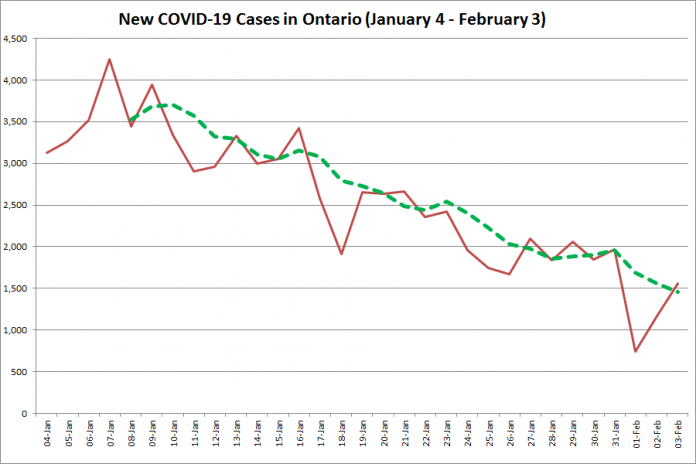 COVID-19 cases in Ontario from January 5 - February 4, 2021. The red line is the number of new cases reported daily, and the dotted green line is a five-day moving average of new cases. (Graphic: kawarthaNOW.com)