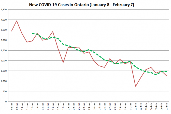 COVID-19 cases in Ontario from January 8 - February 7, 2021. The red line is the number of new cases reported daily, and the dotted green line is a five-day moving average of new cases. (Graphic: kawarthaNOW.com)