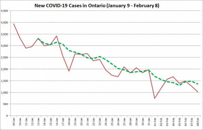 COVID-19 cases in Ontario from January 9 - February 8, 2021. The red line is the number of new cases reported daily, and the dotted green line is a five-day moving average of new cases. (Graphic: kawarthaNOW.com)