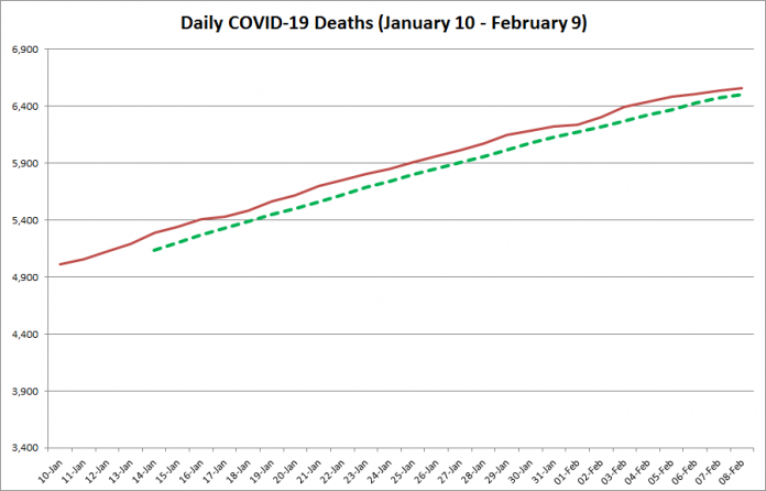 COVID-19 deaths in Ontario from January 10 - February 9, 2021. The red line is the cumulative number of daily deaths, and the dotted green line is a five-day moving average of daily deaths. (Graphic: kawarthaNOW.com)