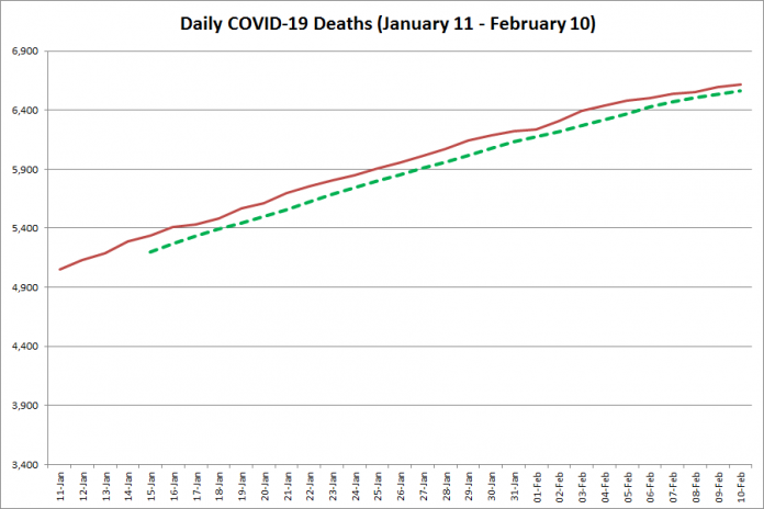 COVID-19 deaths in Ontario from January 11 - February 10, 2021. The red line is the cumulative number of daily deaths, and the dotted green line is a five-day moving average of daily deaths. (Graphic: kawarthaNOW.com)