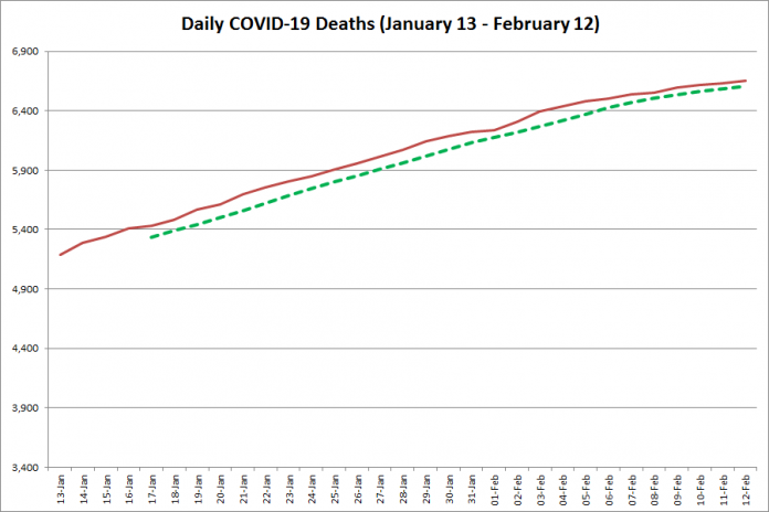 COVID-19 deaths in Ontario from January 13 - February 12, 2021. The red line is the cumulative number of daily deaths, and the dotted green line is a five-day moving average of daily deaths. (Graphic: kawarthaNOW.com)