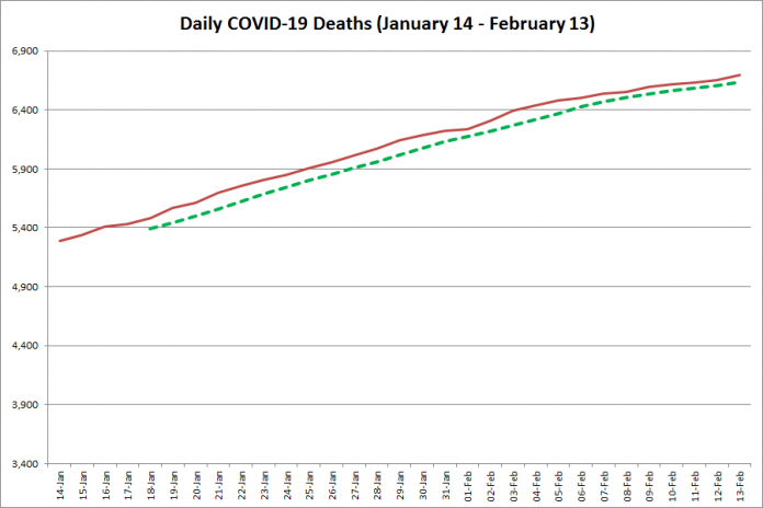 COVID-19 deaths in Ontario from January 14 - February 13, 2021. The red line is the cumulative number of daily deaths, and the dotted green line is a five-day moving average of daily deaths. (Graphic: kawarthaNOW.com)