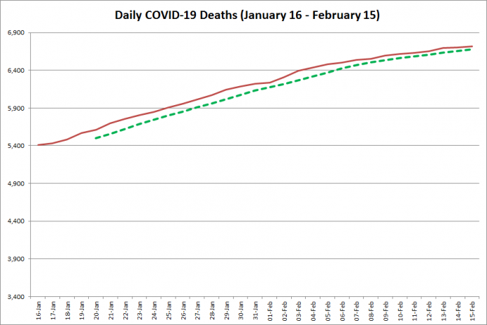 COVID-19 deaths in Ontario from January 16 - February 15, 2021. The red line is the cumulative number of daily deaths, and the dotted green line is a five-day moving average of daily deaths. (Graphic: kawarthaNOW.com)