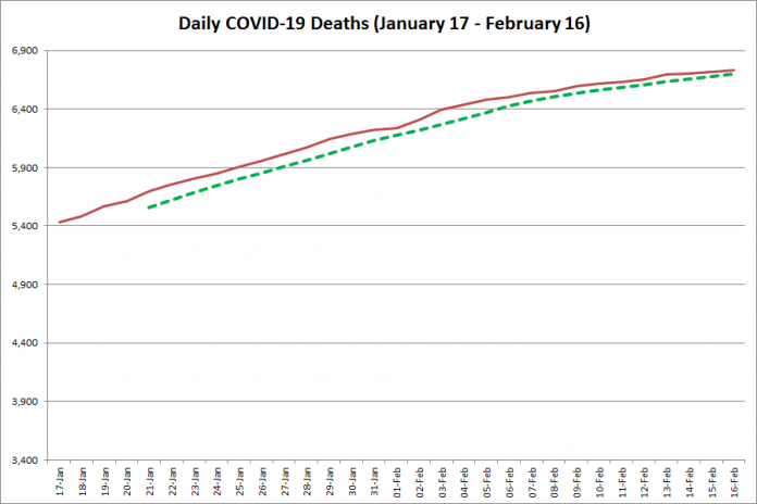 COVID-19 deaths in Ontario from January 17 - February 16, 2021. The red line is the cumulative number of daily deaths, and the dotted green line is a five-day moving average of daily deaths. (Graphic: kawarthaNOW.com)