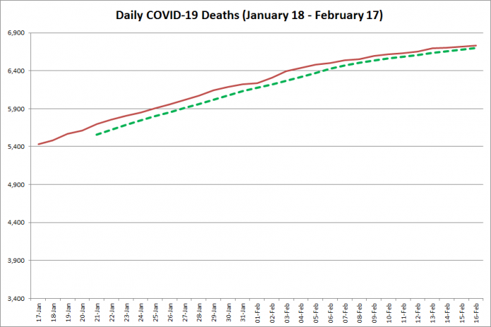 COVID-19 deaths in Ontario from January 18 - February 17, 2021. The red line is the cumulative number of daily deaths, and the dotted green line is a five-day moving average of daily deaths. (Graphic: kawarthaNOW.com)
