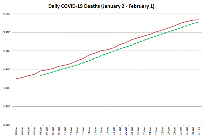 COVID-19 deaths in Ontario from January 2 - February 1, 2021. The red line is the cumulative number of daily deaths, and the dotted green line is a five-day moving average of daily deaths. (Graphic: kawarthaNOW.com)