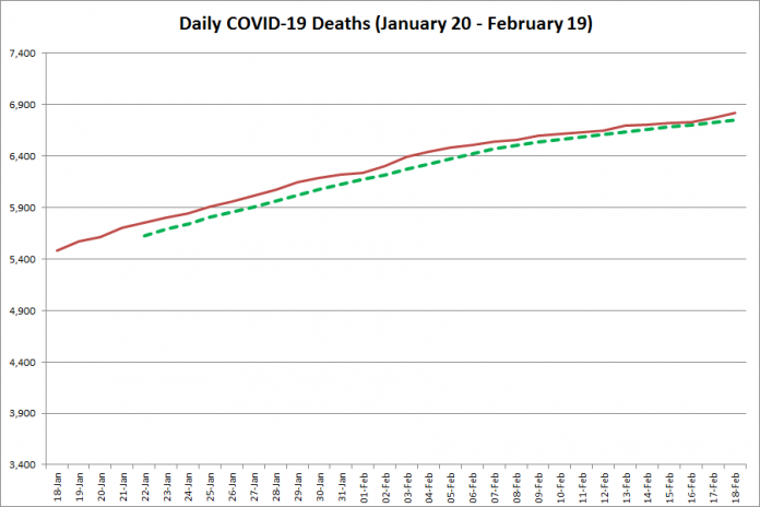 COVID-19 deaths in Ontario from January 20 - February 19, 2021. The red line is the cumulative number of daily deaths, and the dotted green line is a five-day moving average of daily deaths. (Graphic: kawarthaNOW.com)