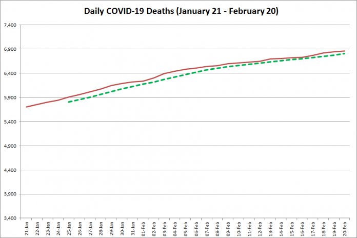 COVID-19 deaths in Ontario from January 21 - February 20, 2021. The red line is the cumulative number of daily deaths, and the dotted green line is a five-day moving average of daily deaths. (Graphic: kawarthaNOW.com)