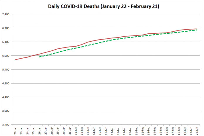 COVID-19 deaths in Ontario from January 22 - February 21, 2021. The red line is the cumulative number of daily deaths, and the dotted green line is a five-day moving average of daily deaths. (Graphic: kawarthaNOW.com)