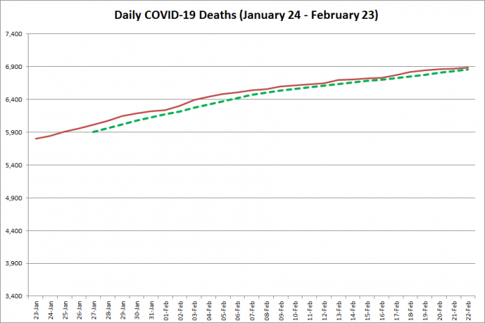 COVID-19 deaths in Ontario from January 24 - February 23, 2021. The red line is the cumulative number of daily deaths, and the dotted green line is a five-day moving average of daily deaths. (Graphic: kawarthaNOW.com)