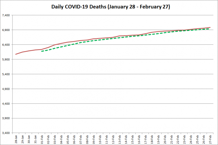COVID-19 deaths in Ontario from January 28 - February 27, 2021. The red line is the cumulative number of daily deaths, and the dotted green line is a five-day moving average of daily deaths. (Graphic: kawarthaNOW.com)