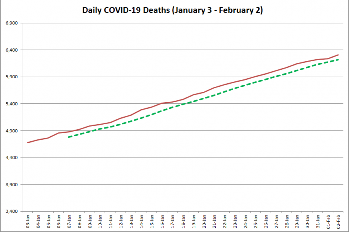 COVID-19 deaths in Ontario from January 3 - February 2, 2021. The red line is the cumulative number of daily deaths, and the dotted green line is a five-day moving average of daily deaths. (Graphic: kawarthaNOW.com)