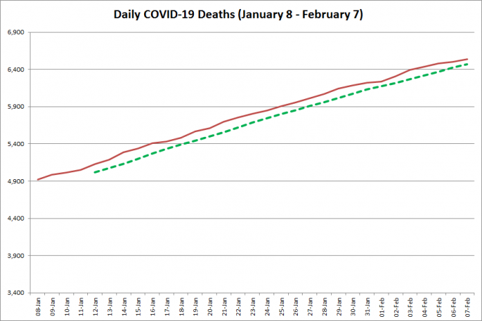 COVID-19 deaths in Ontario from January 8 - February 7, 2021. The red line is the cumulative number of daily deaths, and the dotted green line is a five-day moving average of daily deaths. (Graphic: kawarthaNOW.com)