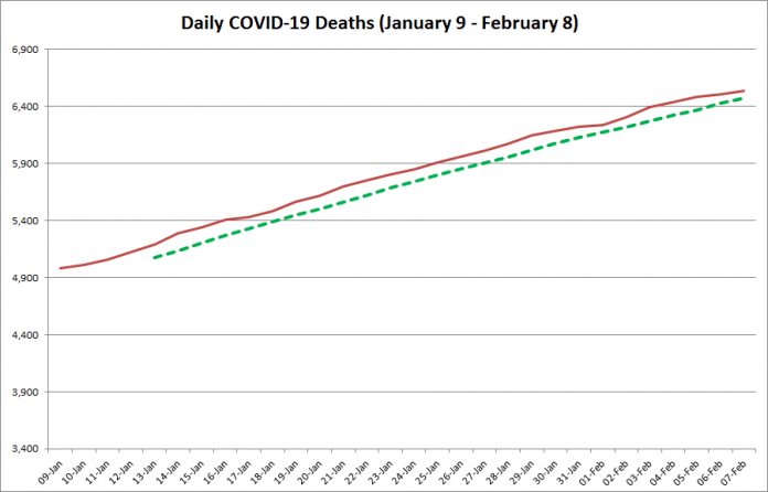 COVID-19 deaths in Ontario from January 9 - February 8, 2021. The red line is the cumulative number of daily deaths, and the dotted green line is a five-day moving average of daily deaths. (Graphic: kawarthaNOW.com)