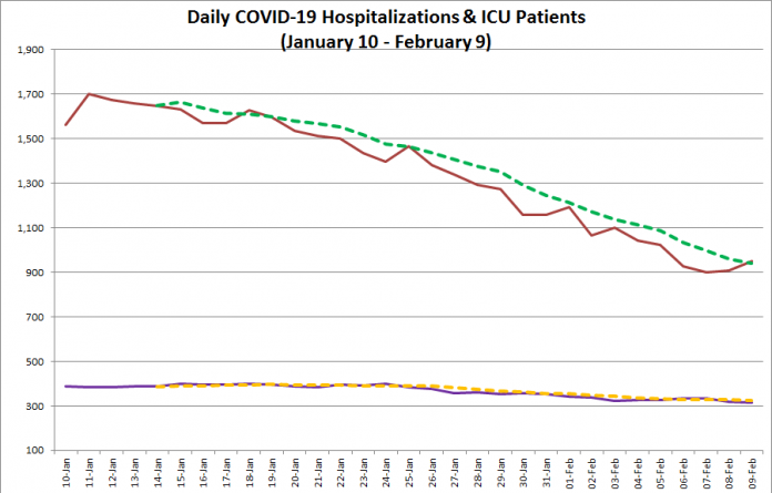 COVID-19 hospitalizations and ICU admissions in Ontario from January 10 - February 9, 2021. The red line is the daily number of COVID-19 hospitalizations, the dotted green line is a five-day moving average of hospitalizations, the purple line is the daily number of patients with COVID-19 in ICUs, and the dotted orange line is a five-day moving average of is a five-day moving average of patients with COVID-19 in ICUs. (Graphic: kawarthaNOW.com)