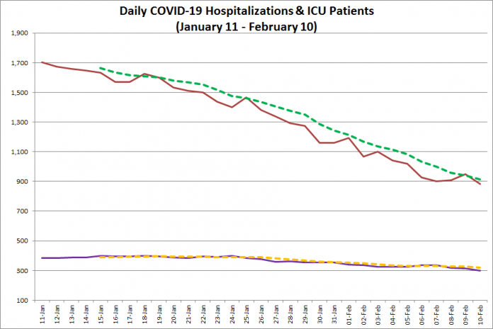 COVID-19 hospitalizations and ICU admissions in Ontario from January 11 - February 10, 2021. The red line is the daily number of COVID-19 hospitalizations, the dotted green line is a five-day moving average of hospitalizations, the purple line is the daily number of patients with COVID-19 in ICUs, and the dotted orange line is a five-day moving average of is a five-day moving average of patients with COVID-19 in ICUs. (Graphic: kawarthaNOW.com)