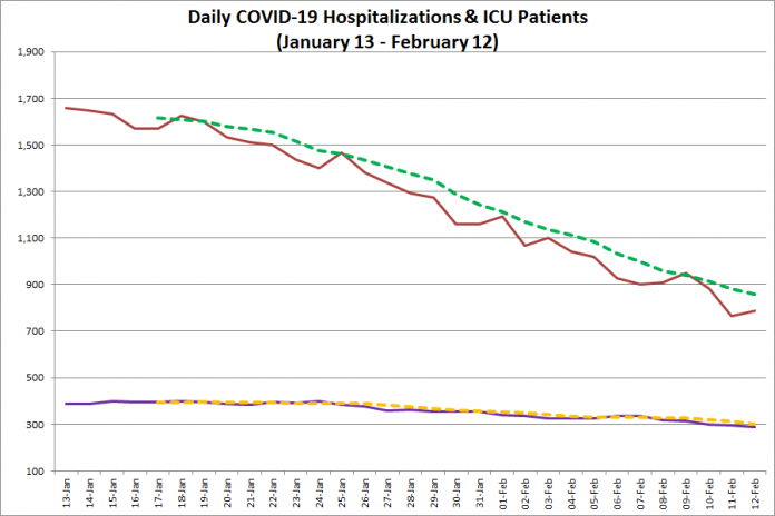 COVID-19 hospitalizations and ICU admissions in Ontario from January 13 - February 12, 2021. The red line is the daily number of COVID-19 hospitalizations, the dotted green line is a five-day moving average of hospitalizations, the purple line is the daily number of patients with COVID-19 in ICUs, and the dotted orange line is a five-day moving average of is a five-day moving average of patients with COVID-19 in ICUs. (Graphic: kawarthaNOW.com)